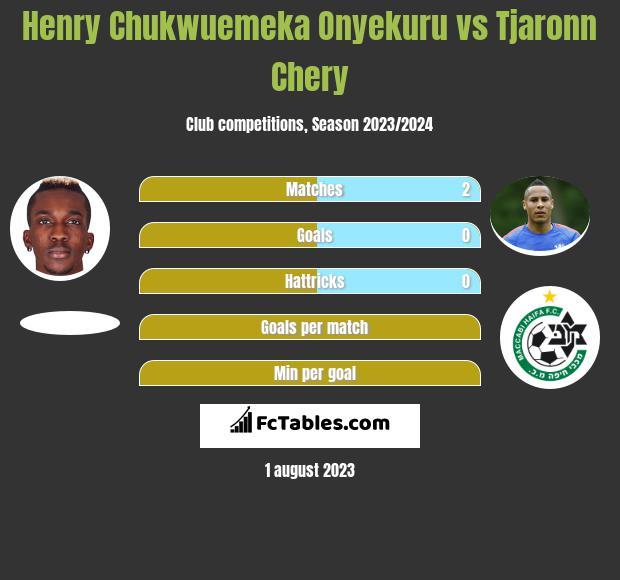 Henry Chukwuemeka Onyekuru vs Tjaronn Chery h2h player stats