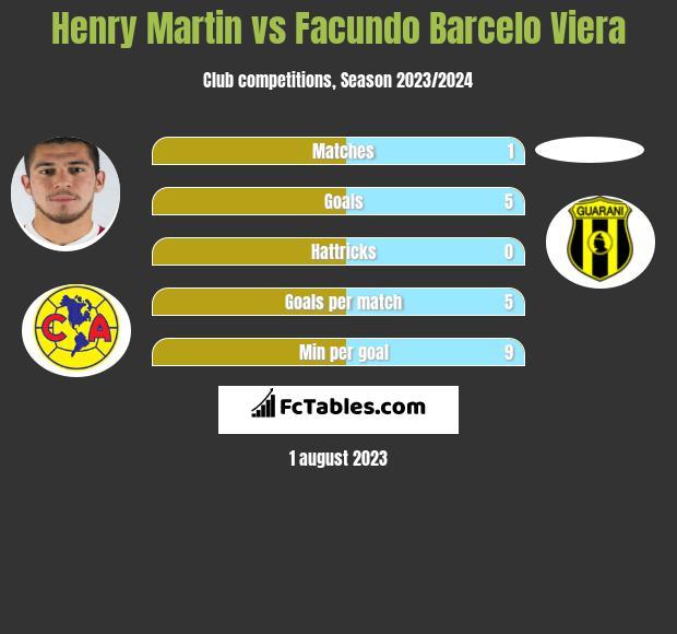 Henry Martin vs Facundo Barcelo Viera h2h player stats