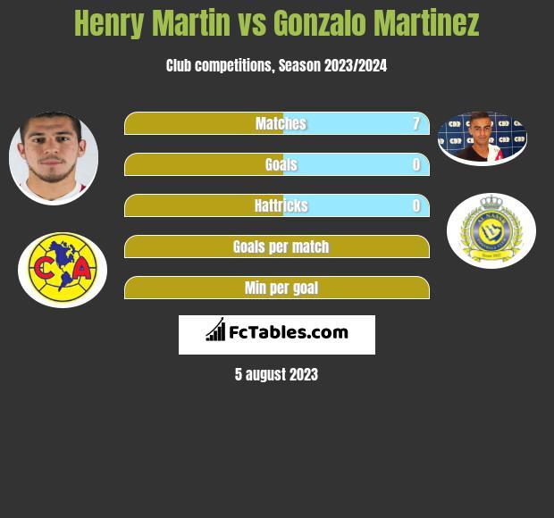 Henry Martin vs Gonzalo Martinez h2h player stats