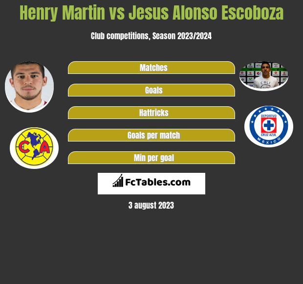 Henry Martin vs Jesus Alonso Escoboza infographic
