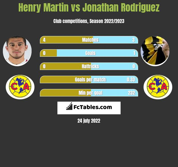 Henry Martin vs Jonathan Rodriguez h2h player stats