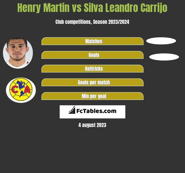 Henry Martin vs Silva Leandro Carrijo h2h player stats