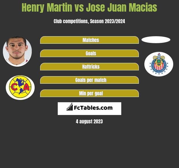 Henry Martin vs Jose Juan Macias h2h player stats