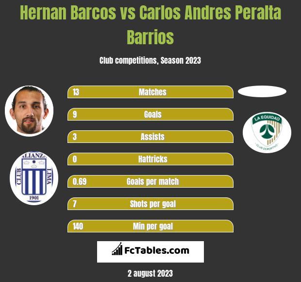 Hernan Barcos vs Carlos Andres Peralta Barrios h2h player stats