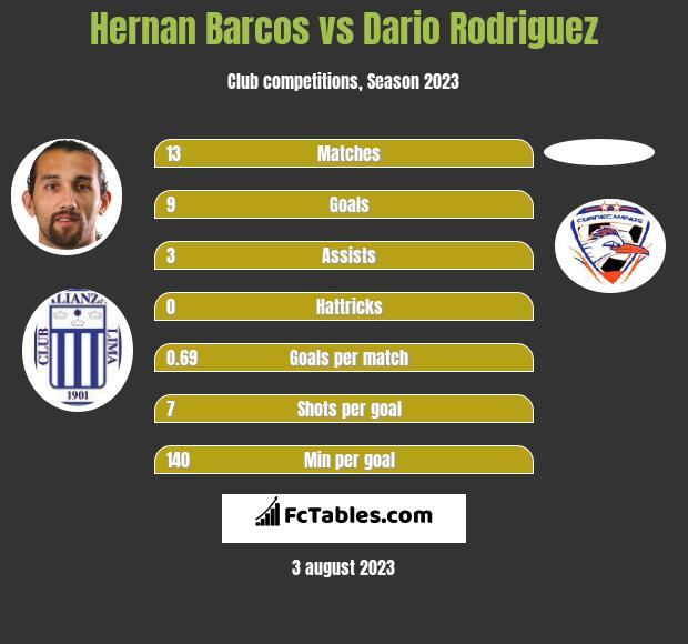 Hernan Barcos vs Dario Rodriguez h2h player stats