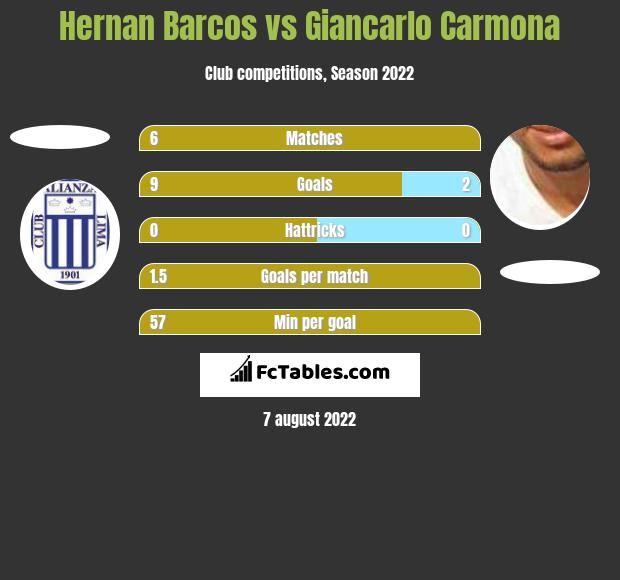 Hernan Barcos vs Giancarlo Carmona h2h player stats
