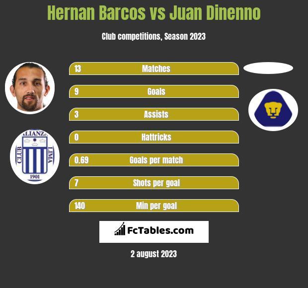 Hernan Barcos vs Juan Dinenno h2h player stats