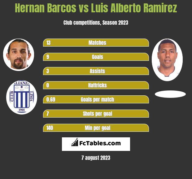Hernan Barcos vs Luis Alberto Ramirez h2h player stats