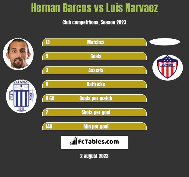 Hernan Barcos vs Luis Narvaez h2h player stats