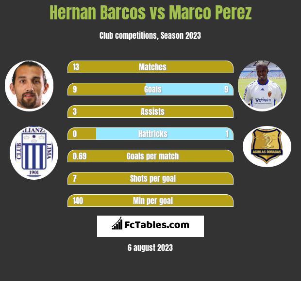 Hernan Barcos vs Marco Perez h2h player stats