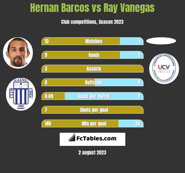 Hernan Barcos vs Ray Vanegas h2h player stats