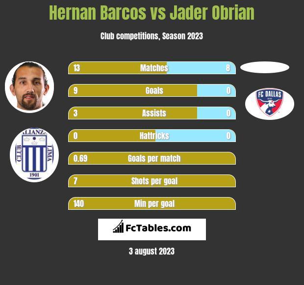 Hernan Barcos vs Jader Obrian h2h player stats