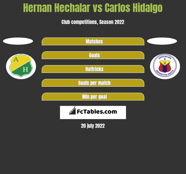Hernan Hechalar vs Carlos Hidalgo h2h player stats