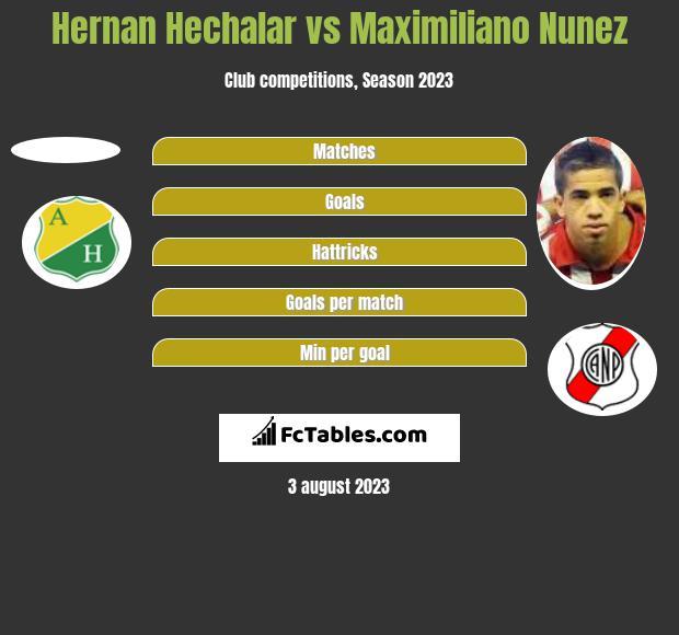 Hernan Hechalar vs Maximiliano Nunez h2h player stats