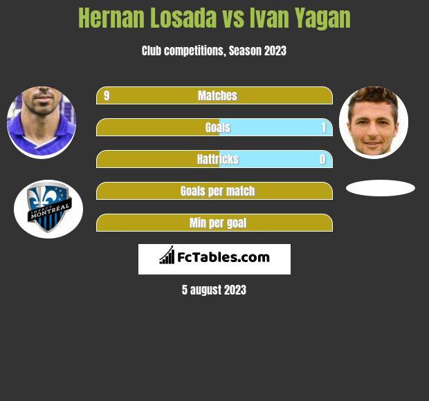 Hernan Losada vs Ivan Yagan h2h player stats