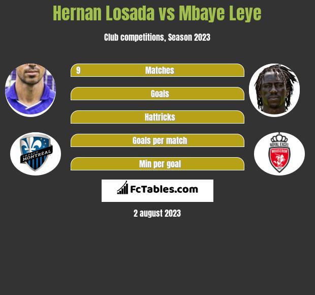 Hernan Losada vs Mbaye Leye h2h player stats