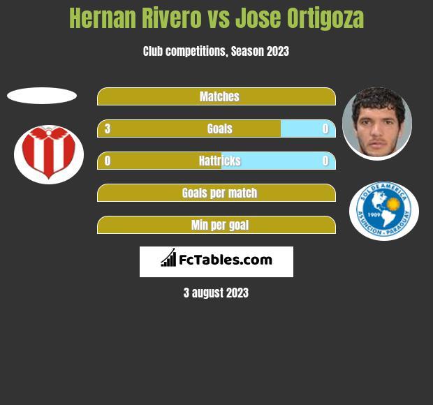 Hernan Rivero vs Jose Ortigoza h2h player stats