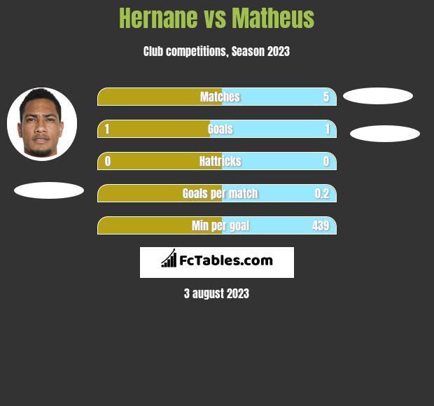 Hernane vs Matheus h2h player stats