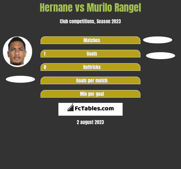 Hernane vs Murilo Rangel h2h player stats