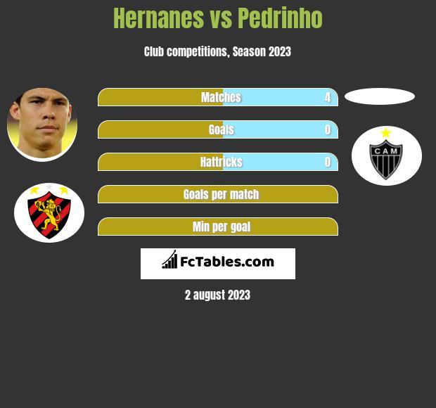 Hernanes vs Pedrinho h2h player stats