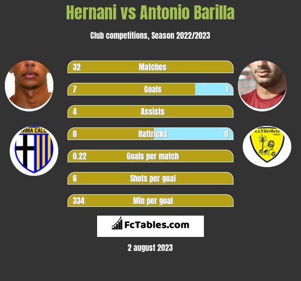 Hernani vs Antonio Barilla infographic