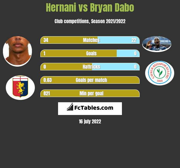 Hernani vs Bryan Dabo infographic