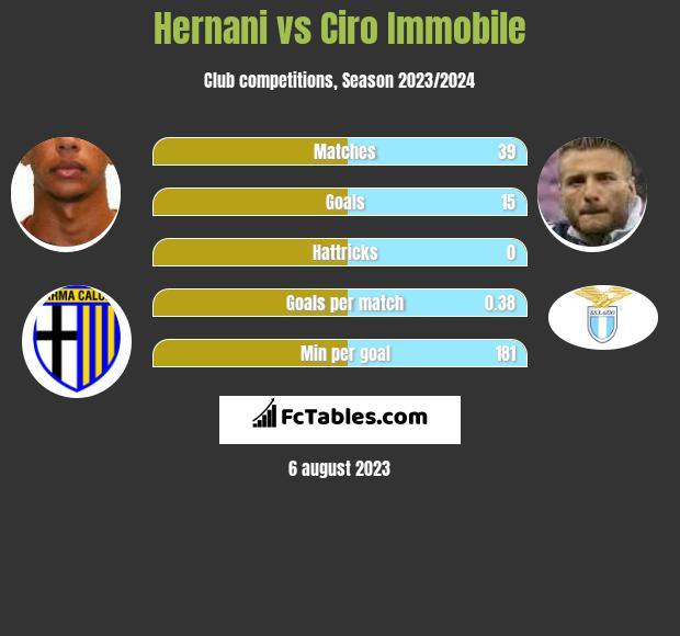 Hernani vs Ciro Immobile h2h player stats