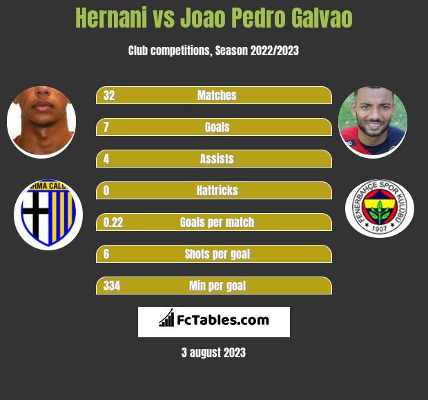 Hernani vs Joao Pedro Galvao h2h player stats