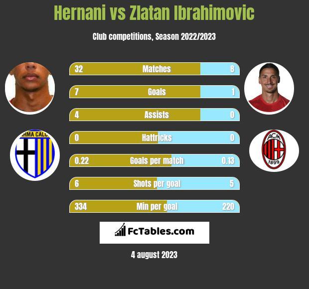 Hernani vs Zlatan Ibrahimovic h2h player stats