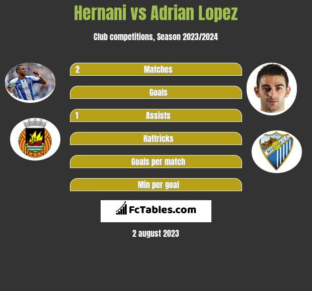 Hernani vs Adrian Lopez infographic