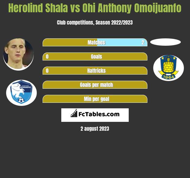 Herolind Shala vs Ohi Anthony Omoijuanfo infographic