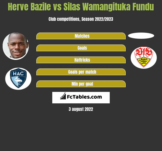 Herve Bazile infographic statistics for Le Havre