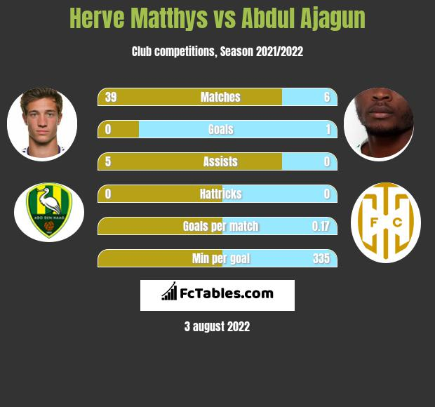 Herve Matthys vs Abdul Ajagun h2h player stats