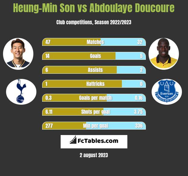 Heung-Min Son vs Abdoulaye Doucoure