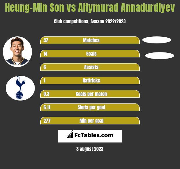 Heung-Min Son vs Altymurad Annadurdiyev h2h player stats