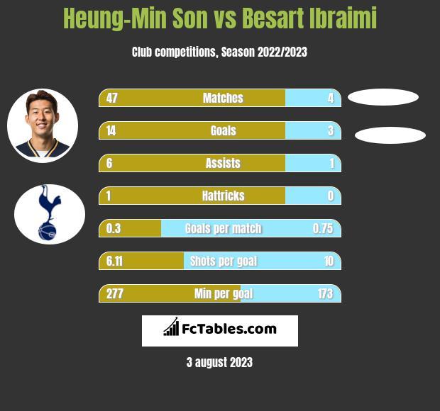 Heung-Min Son vs Besart Ibraimi h2h player stats