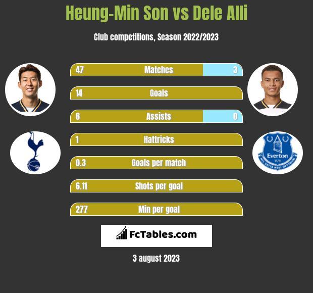 Heung-Min Son vs Dele Alli infographic