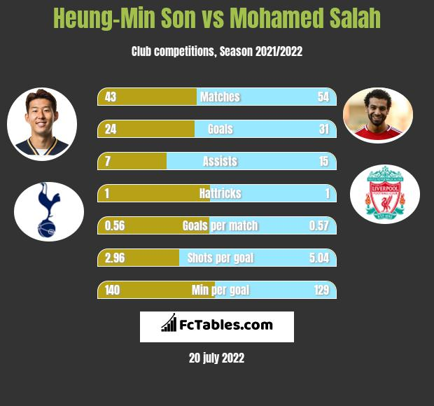 Heung-Min Son infographic statistics for Tottenham Hotspur