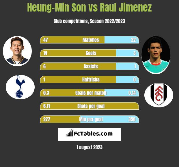 Heung-Min Son vs Raul Jimenez infographic