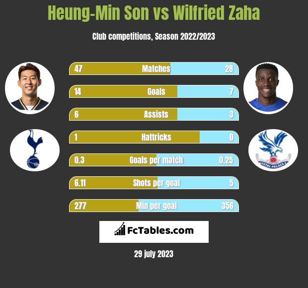 Heung-Min Son vs Wilfried Zaha h2h player stats