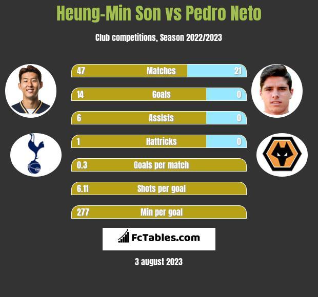 Heung-Min Son vs Pedro Neto infographic