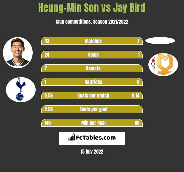 Heung-Min Son vs Jay Bird infographic