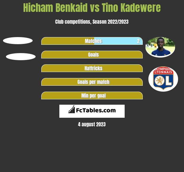 Hicham Benkaid vs Tino Kadewere h2h player stats