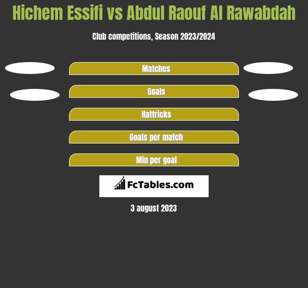 Hichem Essifi vs Abdul Raouf Al Rawabdah h2h player stats