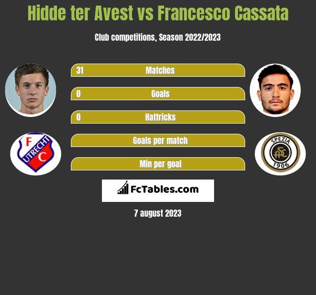 Hidde ter Avest vs Francesco Cassata infographic