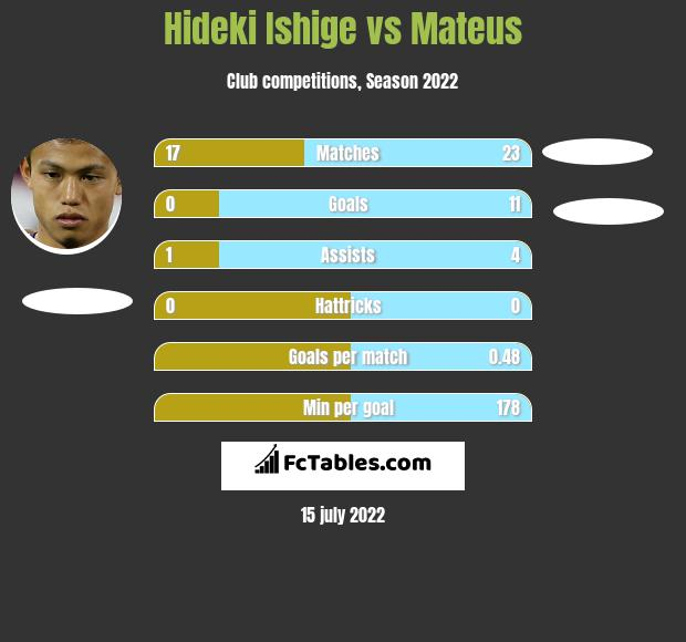 Hideki Ishige vs Mateus h2h player stats