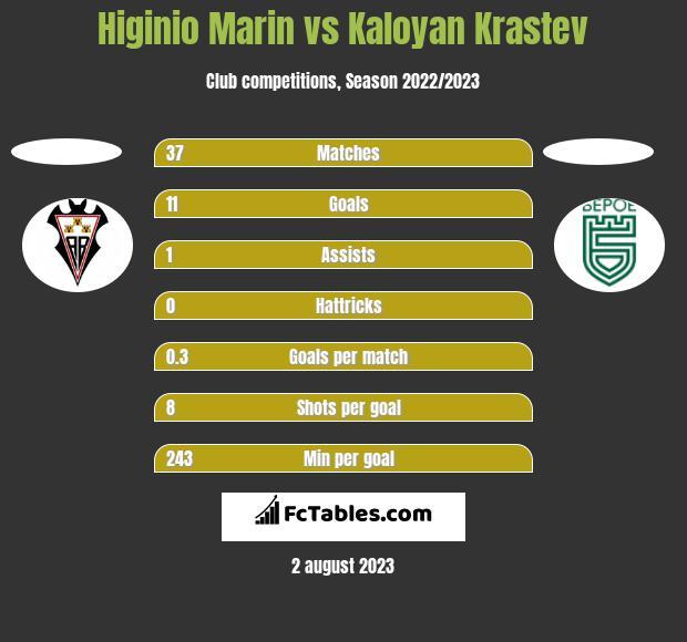 Higinio Marin vs Kaloyan Krastev h2h player stats
