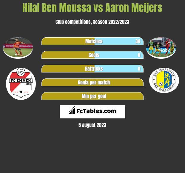 Hilal Ben Moussa vs Aaron Meijers infographic