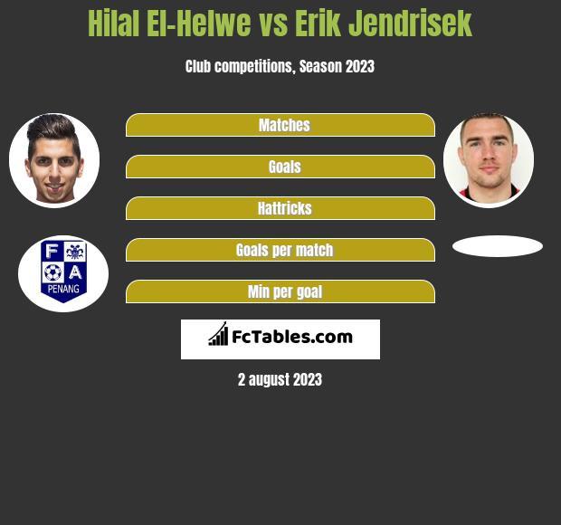 Hilal El-Helwe vs Erik Jendrisek h2h player stats