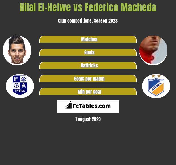 Hilal El-Helwe vs Federico Macheda h2h player stats